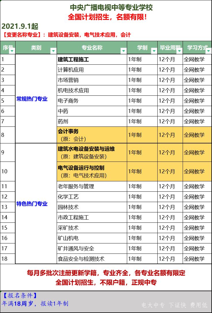 2021年9月1日 电大中专专业.png